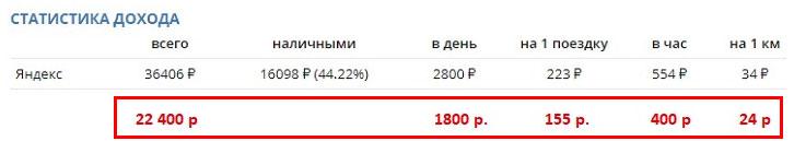 Реальная статистика Яндекс такси