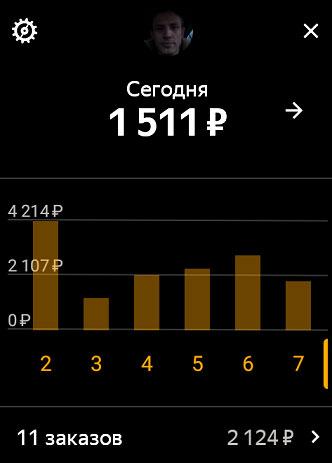 Сколько зарабатывают водители Яндекс такси