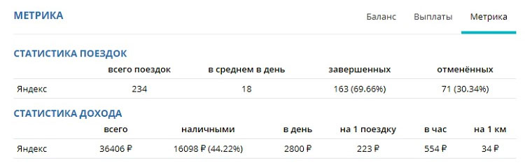 Статистика Яндекс такси